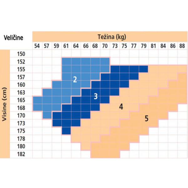 Gloria Dokoljenke za proširene vene 12 mmHg 70 dena crne (nero) veličina 5